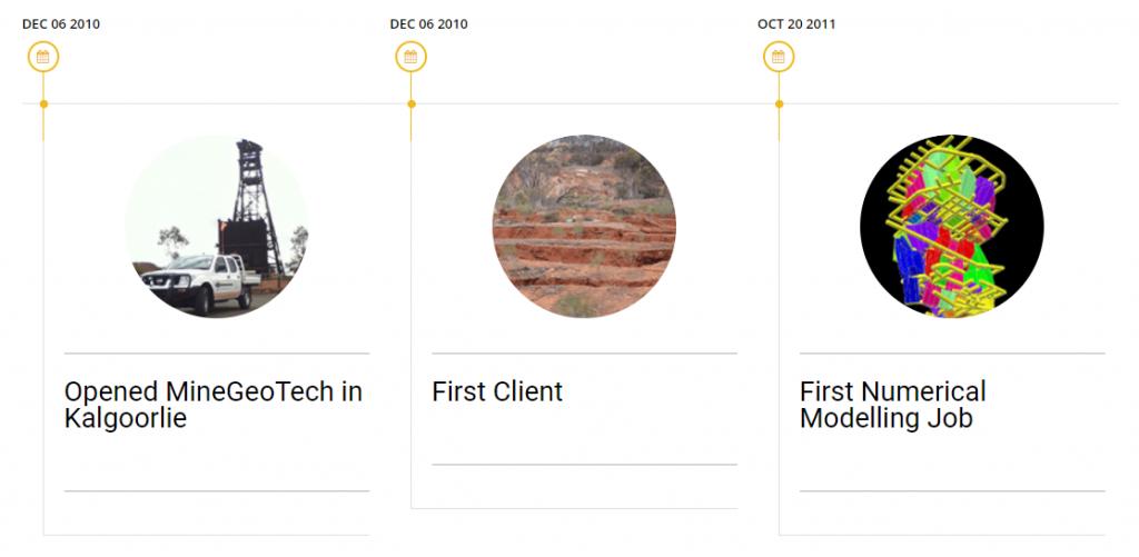 10 Years of MGT Milestone Timeline